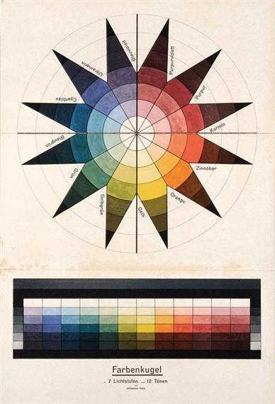 Farbenkugel in 7 Lichtstufen und 12 Tönen, 1921 - Johannes Itten